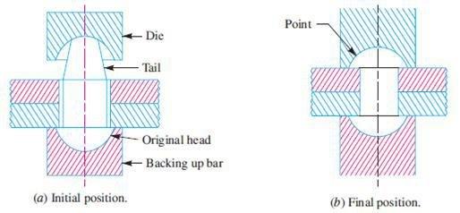 Rivet diagram