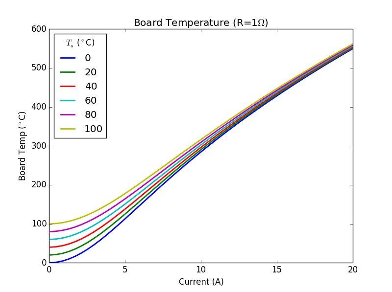 Board Temperature