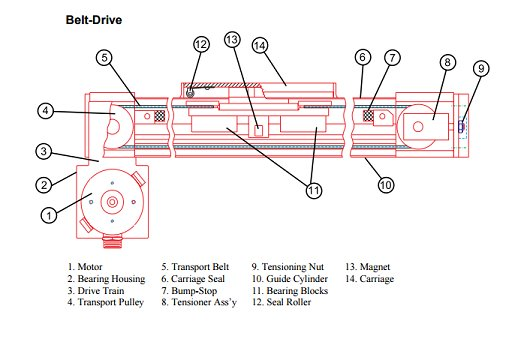 Belt Driven Model