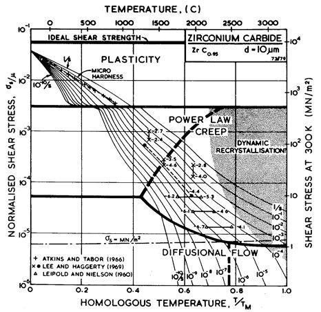 Temperature-stress dependence in metals