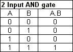 AND gate logic